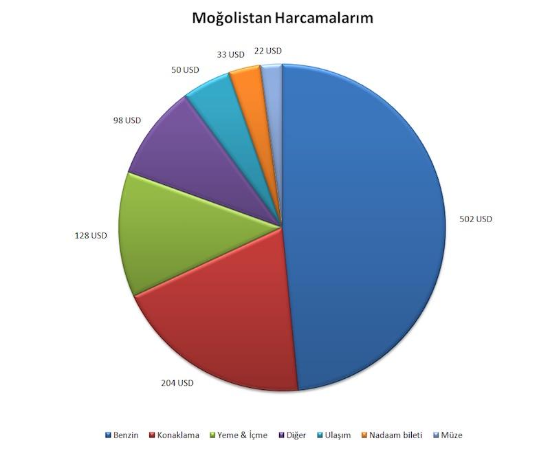 Moğolistan Gezisi Maliyeti